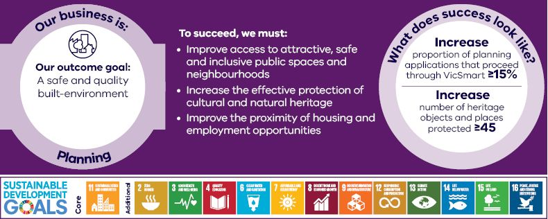 A safe and quality built-environment Our business is planning Our outcome goal: A safe and quality built-environment To succeed, we must Improve access to attractive, safe and inclusive public spaces and neighbourhoods Increase the effective protection of cultural and natural heritage Improve the proximity of housing and employment opportunities What does success look like? Increase proportion of planning by applications that proceed through VicSmart > 15%