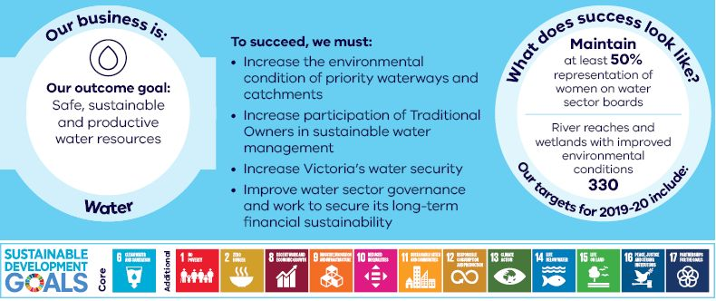 Our business is Water Our outcome goal: Safe, sustainable and productive water resources To succeed, we must: Increase the environmental condition of priority waterways and catchments Increase participation of Traditional Owners in sustainable water management Increase Victoria's water security Improve water sector governance and work to secure its long-term financial sustainability What does success look like? Our targets for 2019-20 include: Maintain at least 50% representation of women on water sector boards River reaches and wetlands with improved environmental conditions 330