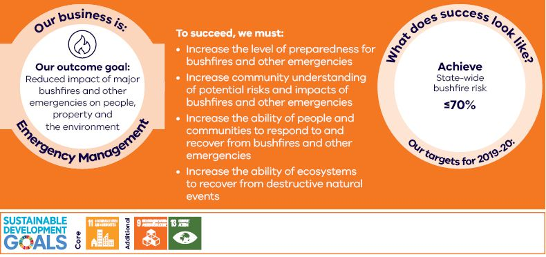 Our business is emergency management Our outcome goal: reduced impact of major bushfires and other emergencies on people, property and the environment To succeed, we must: Increase the level of preparedness for bushfires and other emergencies Increase community understanding of potential risks and impacts of bushfires and other emergencies Increase the ability of people and communities to respond to and recover from bushfires and other emergencies Increase the ability of ecosystems to recover from destructive natural events  What does success look like? Our targets for 2019–20:  Achieve statewide bushfire risk < 70%