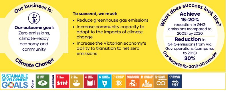 Our business is Climate Change Our outcome goals  Zero emissions, climate-ready economy and community To succeed, we must: Reduce greenhouse gas emissions Increase community capacity to adapt to the impacts of climate change Increase the Victorian economy's ability to transition to net zero emissions What does success look like? Our targets include: Achive 15-20% reduction in GHG emissions (compared to 2005) by 2020 Reduction in GHG emissions from Vic.Gov operations (compared to 2015) 30%